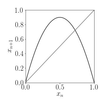 Figure 3b: Fixpoints of the logistic map are the two solutions to $x=f(x)$ which are the trivial fixpoint $x^\star=0$ and if $\lambda>1$ we also have $x^\star=1-1/\lambda$.