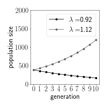 **Figure 1:** Depending on the growth rate we see exponential growth or decay. Initial population $U_0=400$