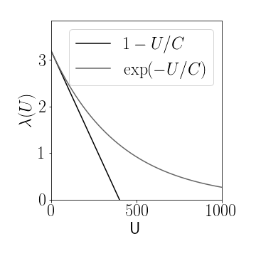 **Figure 2:** Two possible population size dependent reproduction rates $\lambda(U)$, linear and exponential decrease, respectively, for capacities of $C=400$ and basic reproduction rate $\lambda_0=3.2$.