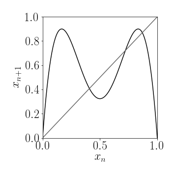 ***Figure 3a:*** Fixpoints of a 1-d iterated map $g(x)$ are the intersection of the function $g(x)$ with the diagonal. In this case the map $x_{n+1}=g(x_n)$ has 4 fixpoints.
